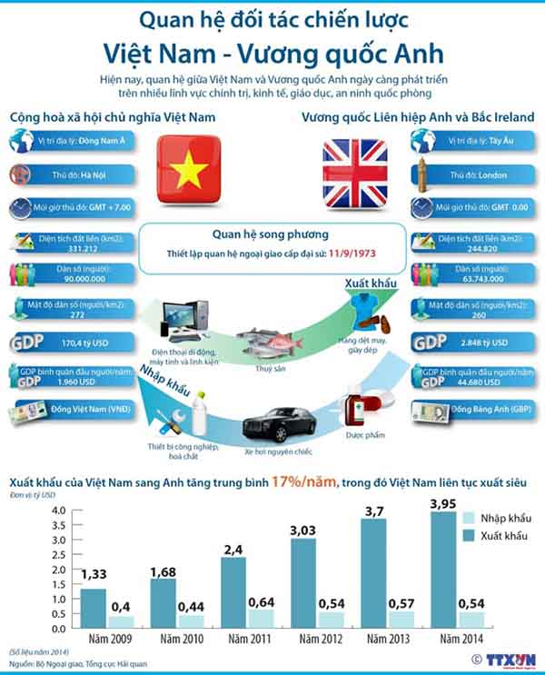 Quan hệ Anh Quốc Việt Nam